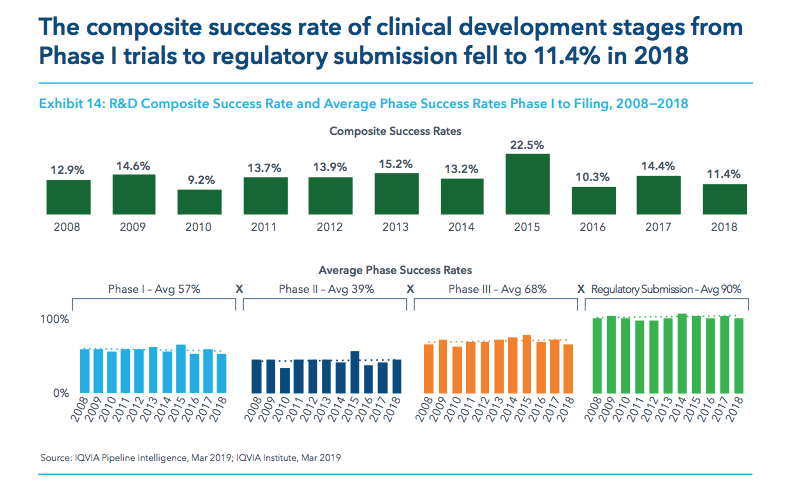 Biopharma R&D productivity