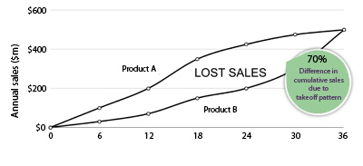 Two products' paths to peak sales