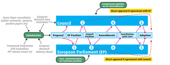 The EU's ordinary legislative procedure