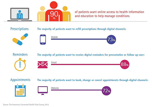 Accenture US online patient self-mangement study
