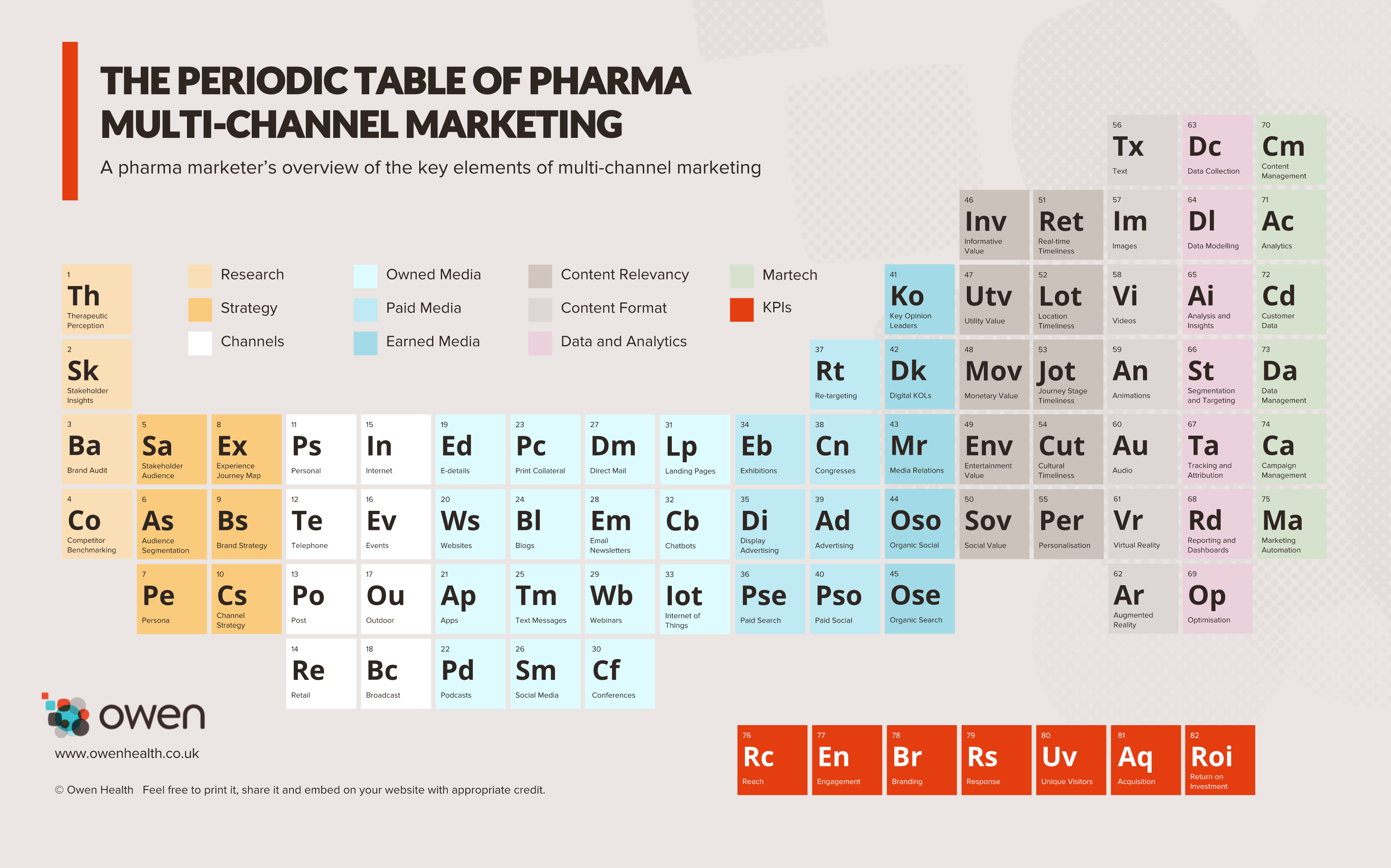 The periodic table of pharma multi channel marketing pmlive urtaz Images