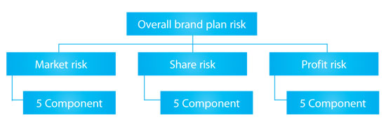Figure 1: The Components of business risk