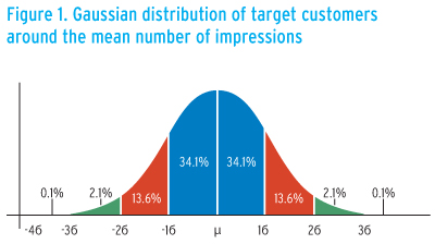 Figure 1. Gaussian distribution of target customers around the mean number of impressions