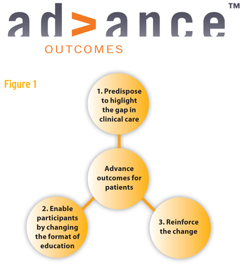 Advance Outcomes