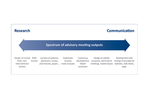Advisory boards figure 1