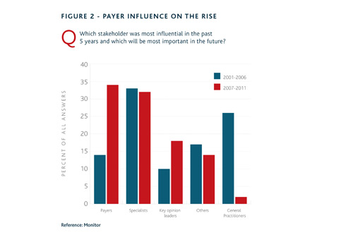 Payer influence on the rise