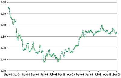 Chart showing USD exchange rate movement, Sept 08 to Sept 09