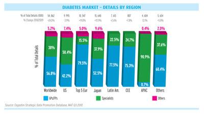 Diabetes market