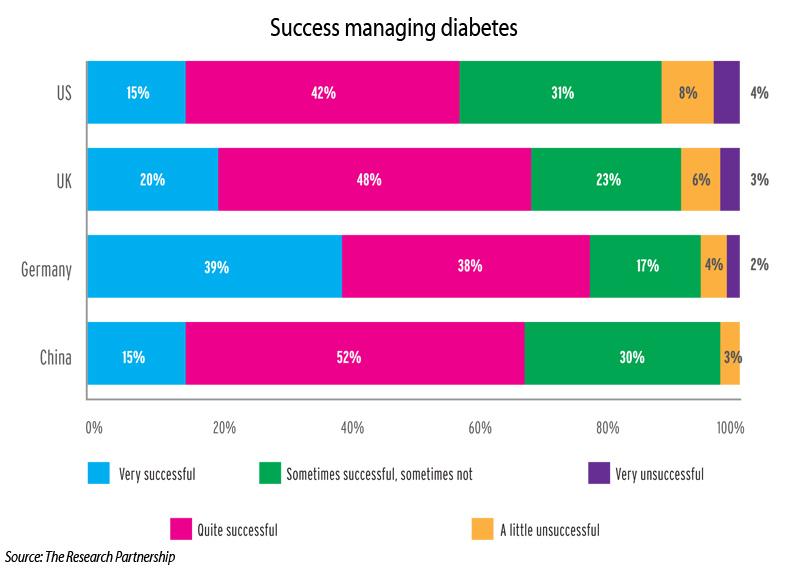 Statistiken zum Thema Diabetes   Statista