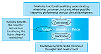 The components of the value proposition