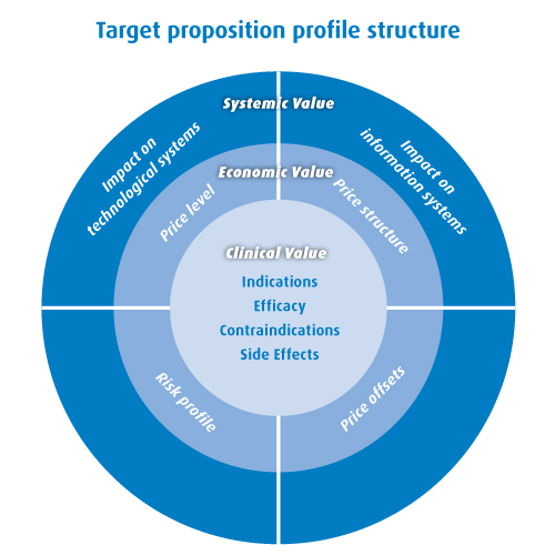 Target proposition profile structure