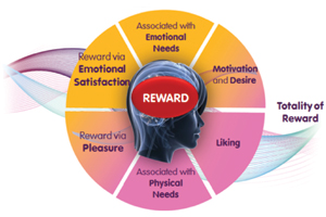 Totality of Reward
