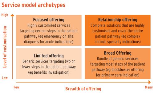 Service model archetypes