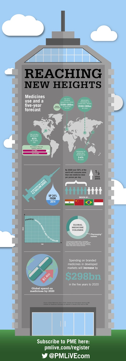 Medicines use forecast 2020
