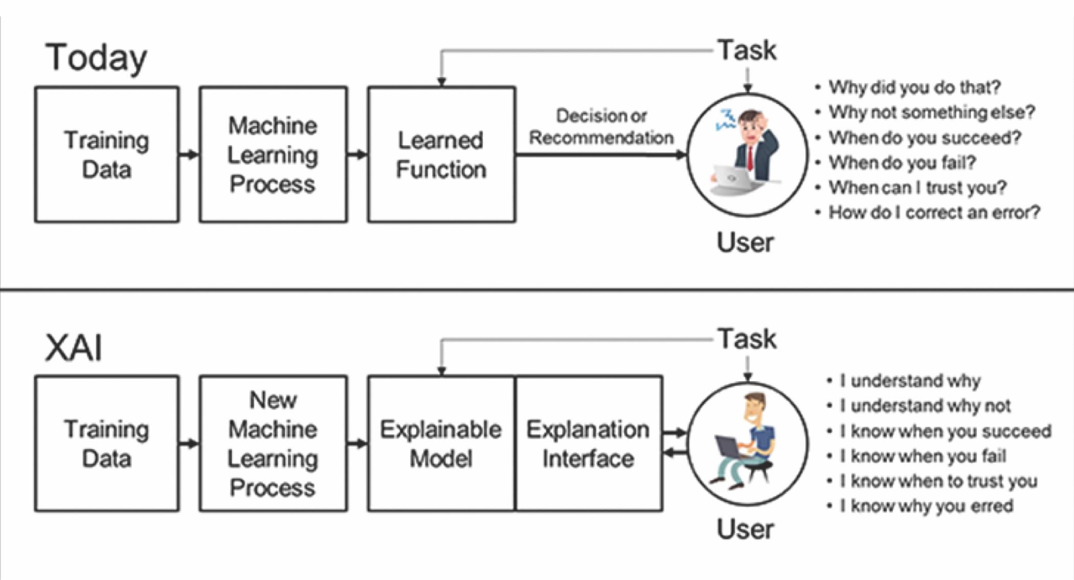 ML and AI