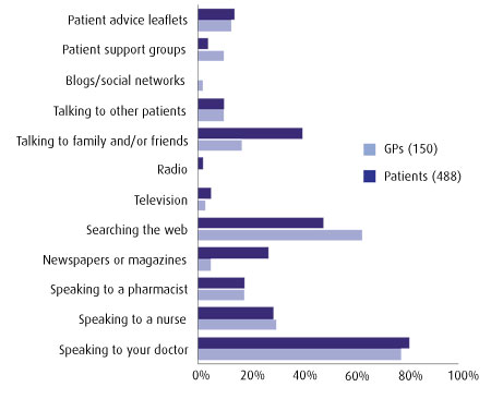 Patients' sources of information bar chart