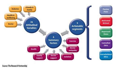 Segmentation process of diabetes care