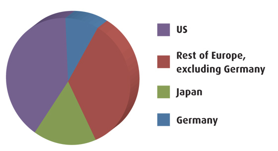 German R&D expenditure in 2009