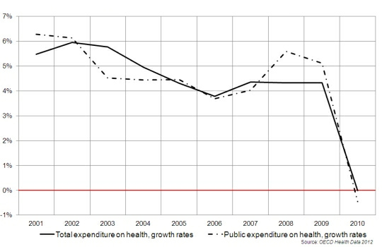 Average OECD health expenditure growth rates in real terms 2000 to 2010 public and total