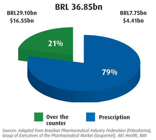 Brazil pharmaceutical expenditure