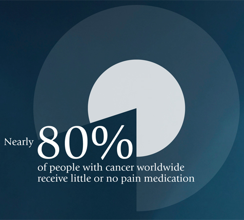 cancer pain stats