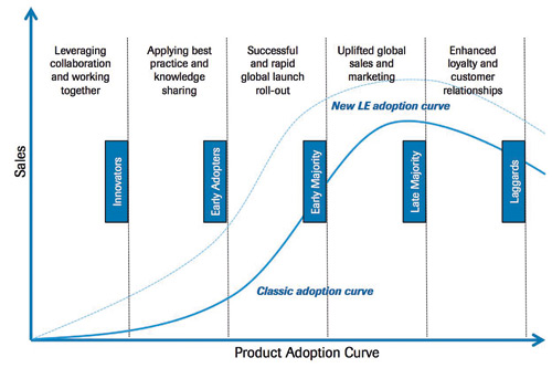 LE adoption curve