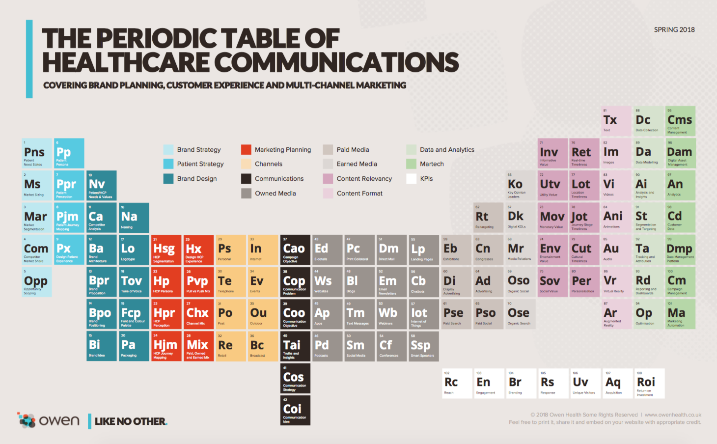 The Periodic Table Of Healthcare Communications 2018 Pmlive