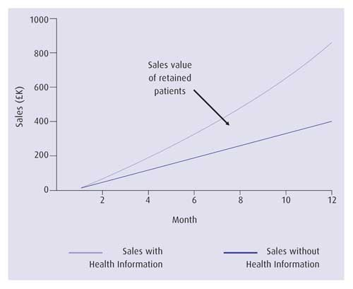 Example monthly sales with and without health information