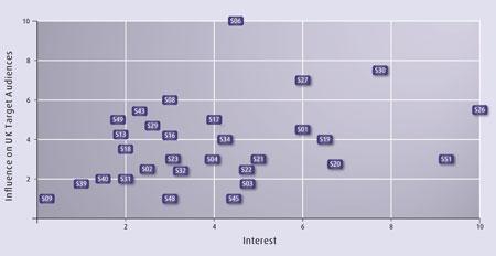 influ_v_interest