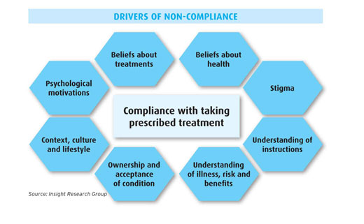 Drivers of non-compliance