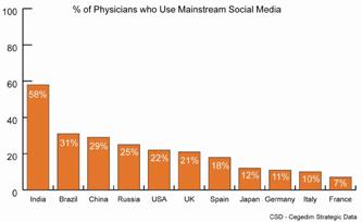 Doctors social media use