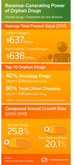 Orphan drug infographic