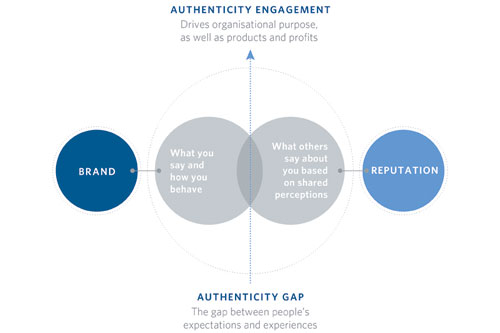 Authenticity Gap