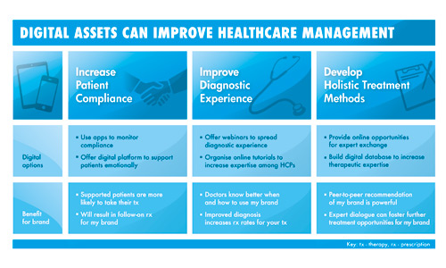 Digital assets can improve healthcare management