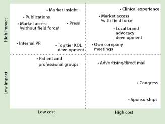 Diagram showing impact vs cost
