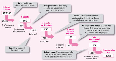 Figure 3 – step 3: by decomposing the activity into successive steps, prospective productivity can estimated