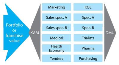 KAM selling model 3