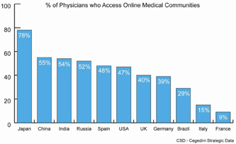 Doctors online medical communities use