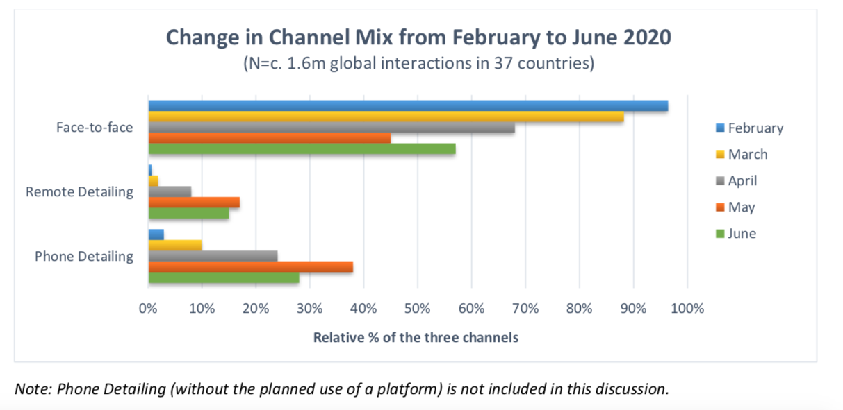 Change in channel mix