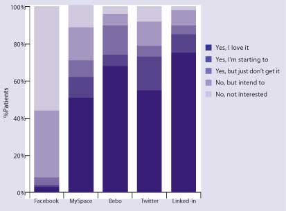 Fig 2: Favoured social networking sites