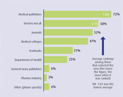 Which sources of health information do you trust the most?