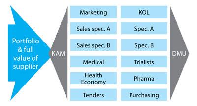 KAM selling model 4