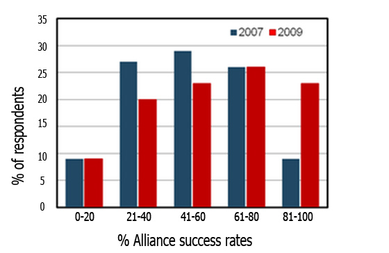 Alliance success rates