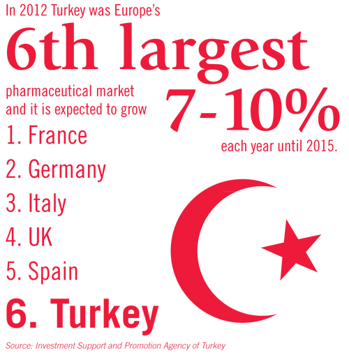 turkey pharma market