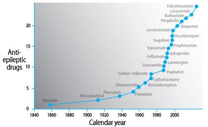 Chronology of antiepileptic drugs introduction over the past 150 years