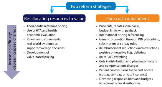 Reform Strategies