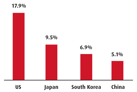 Total health expenditure - South Korea