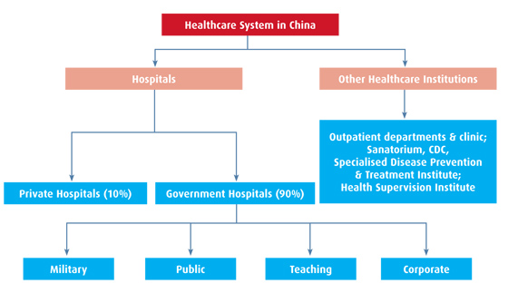 Healthcare system in China