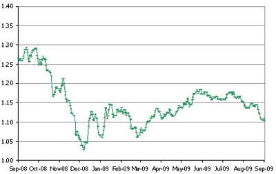 Chart showing Euro exchange rate movement, Sept 08 to Sept 09