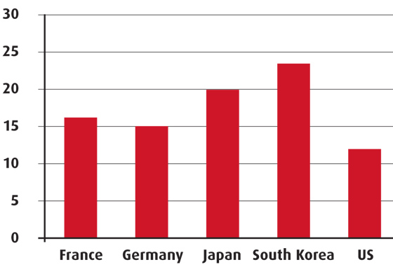 Pharma expenditure - South Korea